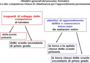 indicazioni-nazionali-primo-ciclo-1